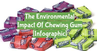 The environmental impact of chewing gum header