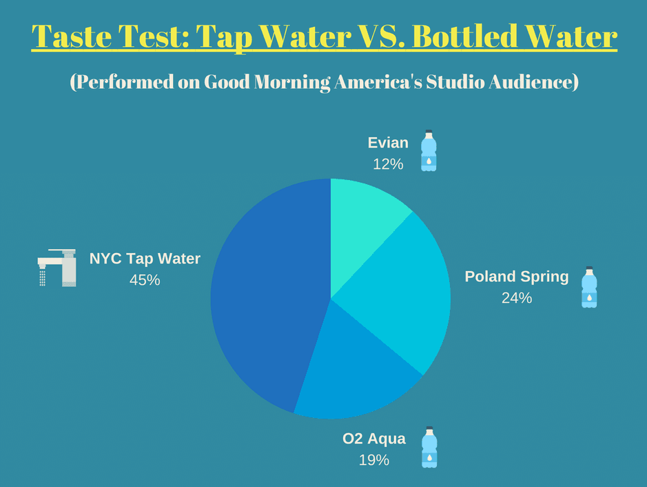 Pie chart illustrating the results of a taste test between tap water and bottled water