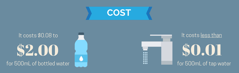 Graphic comparing the price of bottled water vs. tap water
