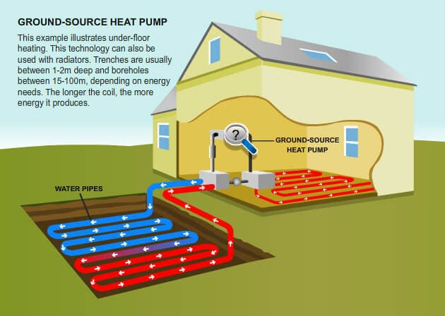 Image Illustrating how Ground Source Heat Pumps Heat a Home