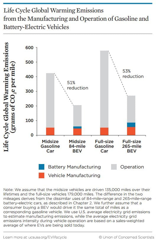 Life Cycle EV vs gasoline Car Emissions